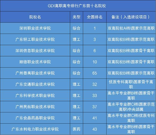 广州技校排名_广东最好的十所大专是这十所?民办大专也有高排名?答案就在 ...